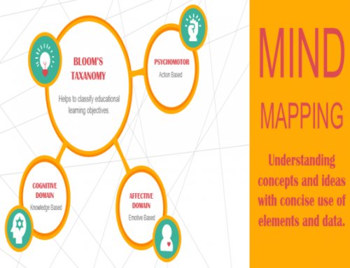Using Mind Map in E-learning